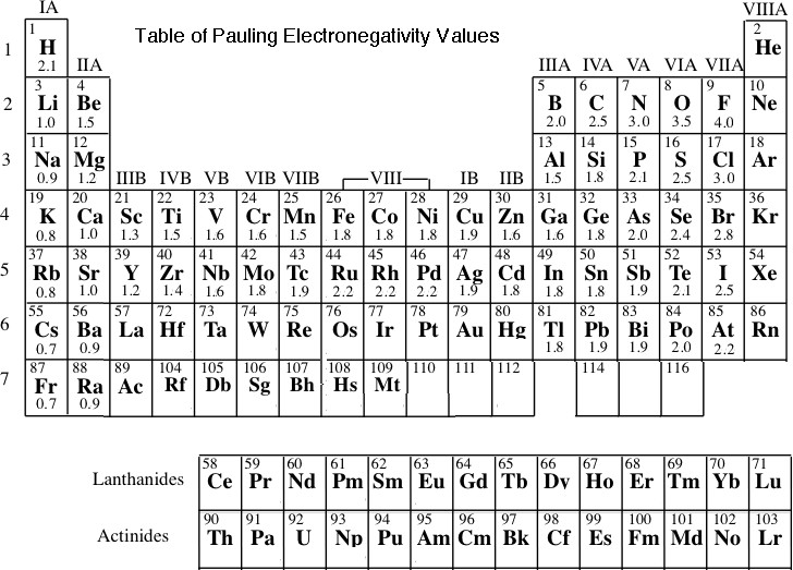 New periodic table with electronegativity values periodic values with table electronegativity periodic the table better this understand following answer to questions urtaz Gallery