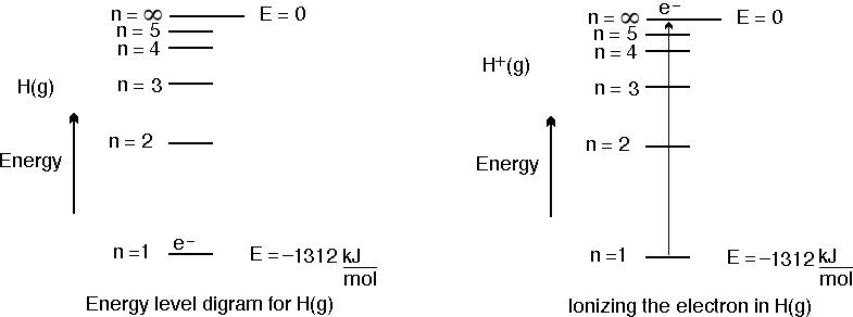 Bce the 1st ionization energy for hydrogen is 1312 kj mol 1 this can be represented in the following figure ccuart Images